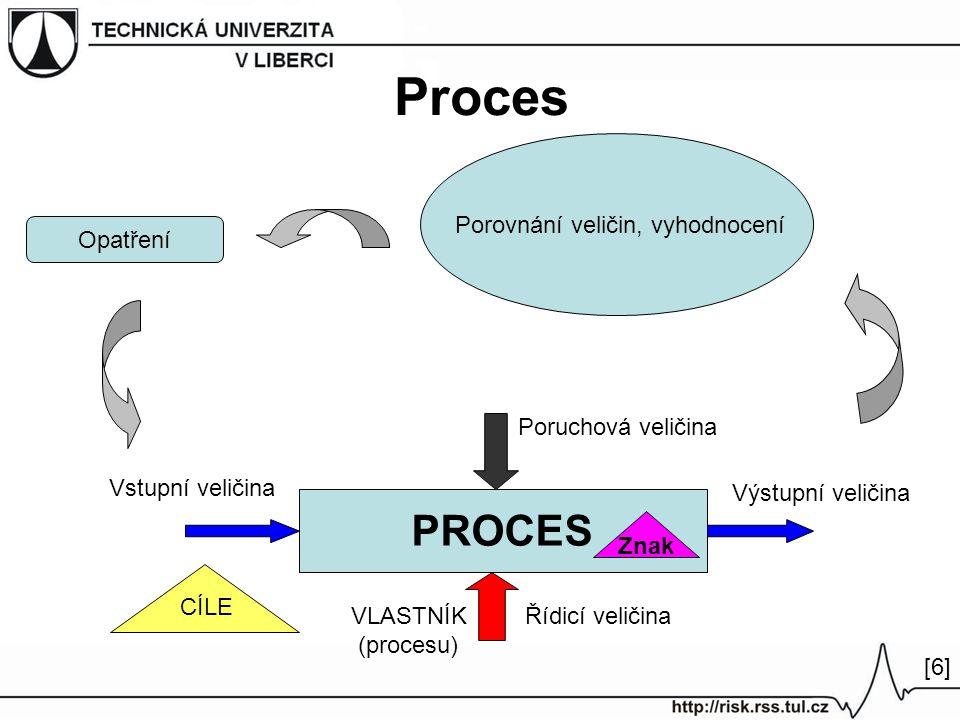 Proces PROCES Porovnání veličin, vyhodnocení Opatření Vstupní veličina Výstupní veličina Řídicí veličinaVLASTNÍK (procesu) Poruchová veličina CÍLE [6]