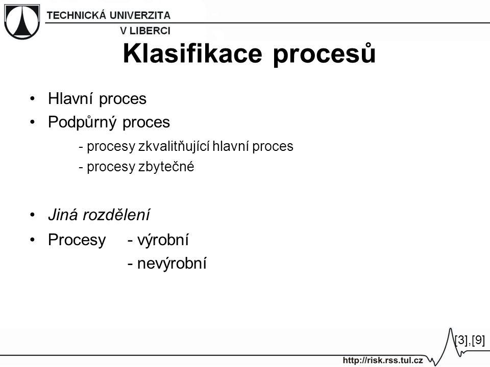 Klasifikace procesů Hlavní proces Podpůrný proces - procesy zkvalitňující hlavní proces - procesy zbytečné Jiná rozdělení Procesy - výrobní - nevýrobn