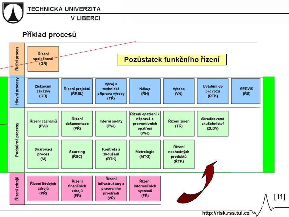 Příklad procesů [11] Pozůstatek funkčního řízení