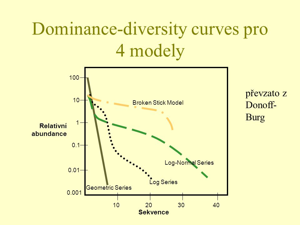 Dominance-diversity curves pro 4 modely 100 10 1 0.1 0.01 0.001 10203040 Geometric Series Log Series Log-Normal Series Broken Stick Model Relativní ab