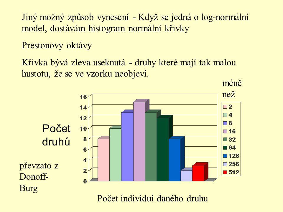 Počet druhů Jiný možný způsob vynesení - Když se jedná o log-normální model, dostávám histogram normální křivky Prestonovy oktávy Křivka bývá zleva us
