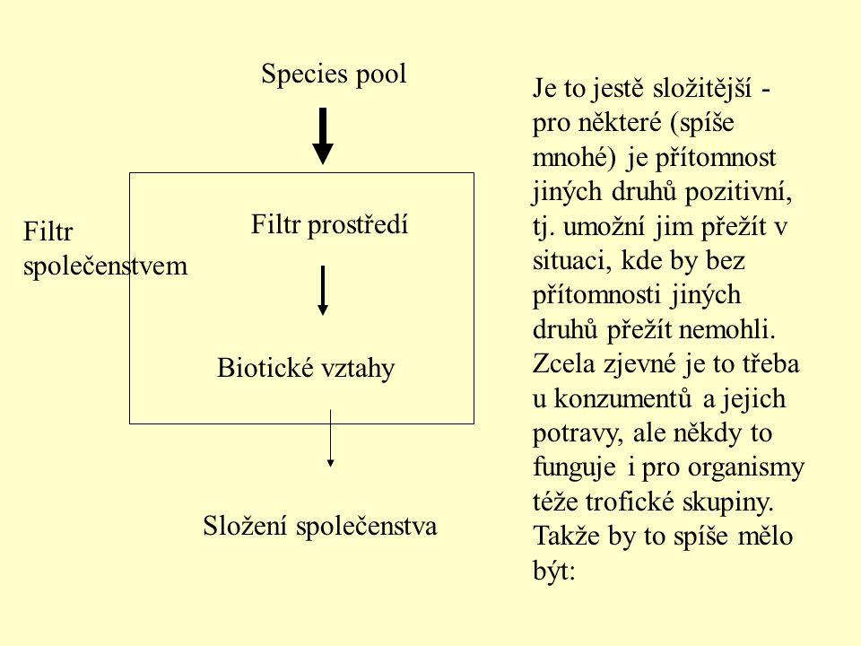 Species pool Filtr prostředí Biotické vztahy Složení společenstva Je to jestě složitější - pro některé (spíše mnohé) je přítomnost jiných druhů poziti
