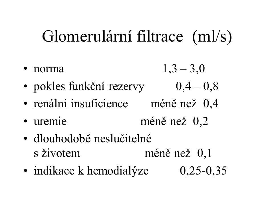 Glomerulární filtrace (ml/s) norma 1,3 – 3,0 pokles funkční rezervy 0,4 – 0,8 renální insuficience méně než 0,4 uremie méně než 0,2 dlouhodobě nesluči