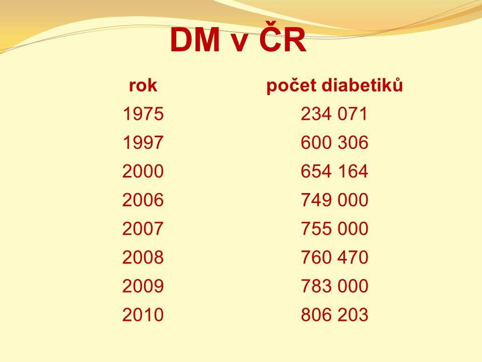 DM v ČR rokpočet diabetiků 1975234 071 1997600 306 2000654 164 2006749 000 2007755 000 2008760 470 2009783 000 2010806 203
