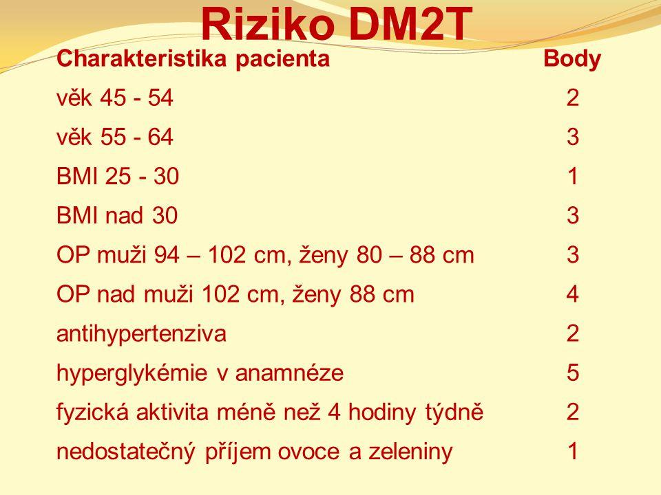 Riziko DM2T Charakteristika pacientaBody věk 45 - 542 věk 55 - 643 BMI 25 - 301 BMI nad 303 OP muži 94 – 102 cm, ženy 80 – 88 cm3 OP nad muži 102 cm,