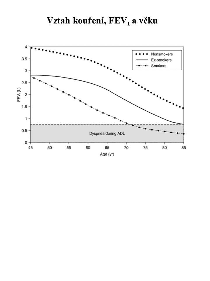 Vztah kouření, FEV 1 a věku
