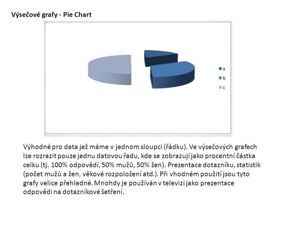 Výsečové grafy - Pie Chart Výhodné pro data jež máme v jednom sloupci (řádku). Ve výsečových grafech lze rozrazit pouze jednu datovou řadu, kde se zob