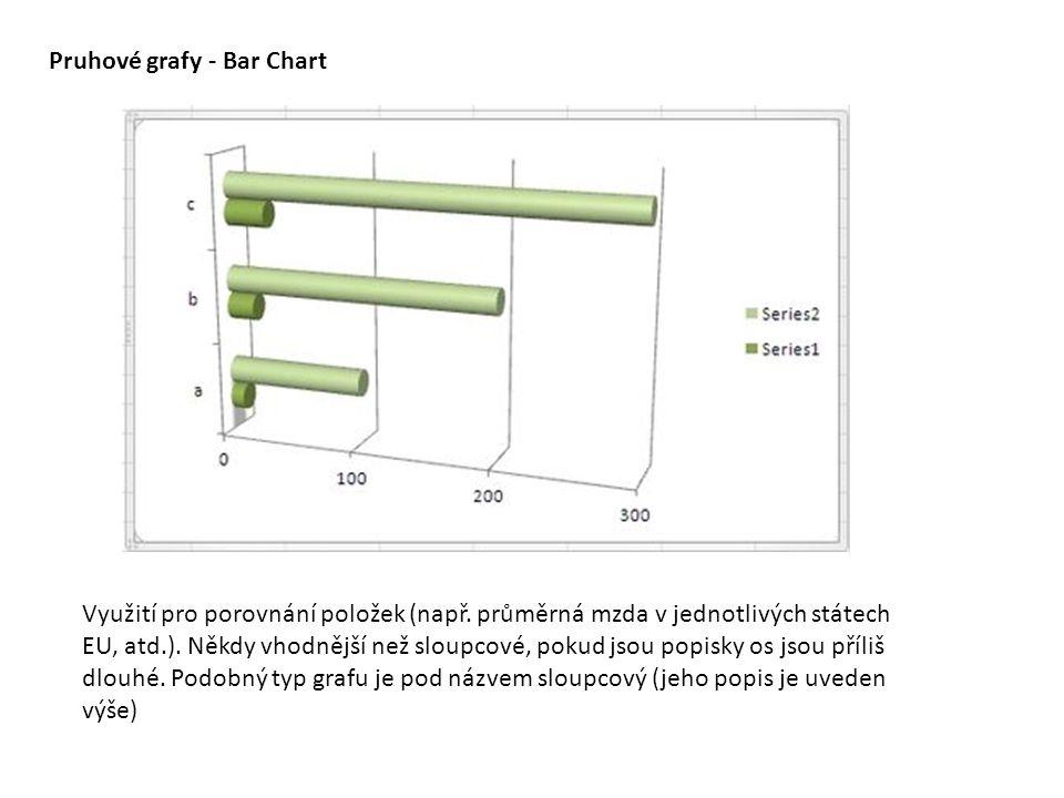 Pruhové grafy - Bar Chart Využití pro porovnání položek (např. průměrná mzda v jednotlivých státech EU, atd.). Někdy vhodnější než sloupcové, pokud js