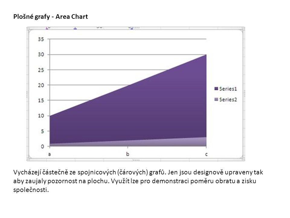 Plošné grafy - Area Chart Vycházejí částečně ze spojnicových (čárových) grafů. Jen jsou designově upraveny tak aby zaujaly pozornost na plochu. Využít