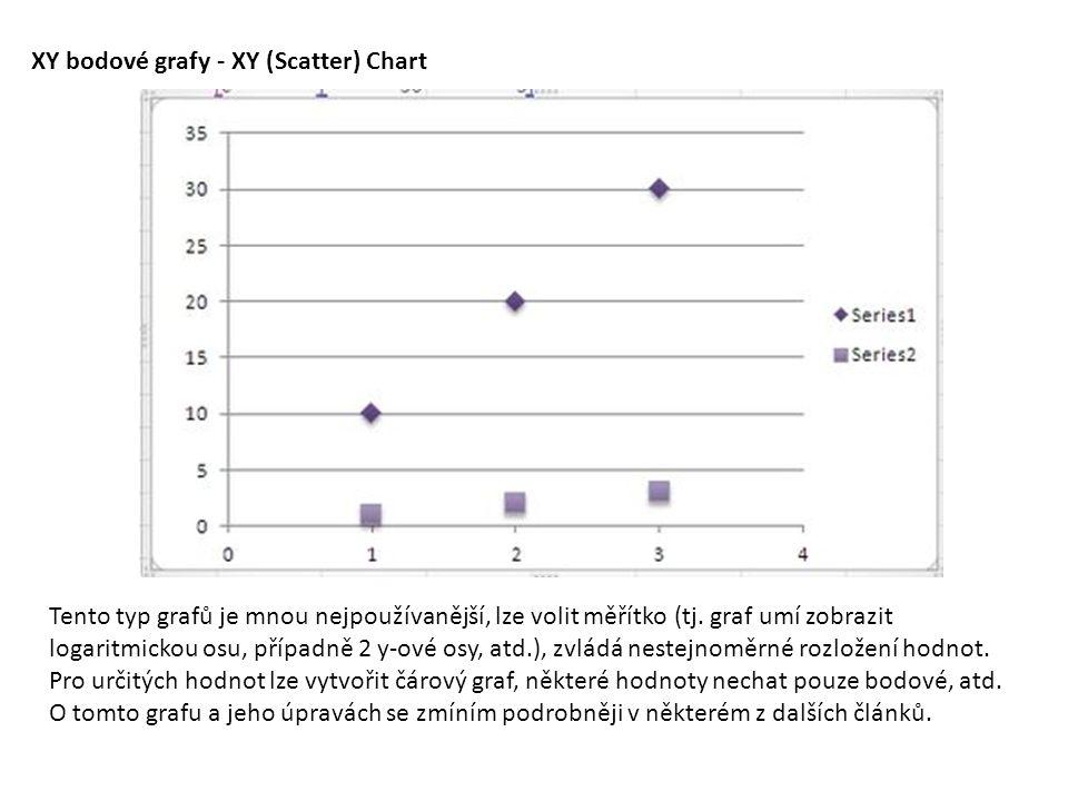 XY bodové grafy - XY (Scatter) Chart Tento typ grafů je mnou nejpoužívanější, lze volit měřítko (tj. graf umí zobrazit logaritmickou osu, případně 2 y