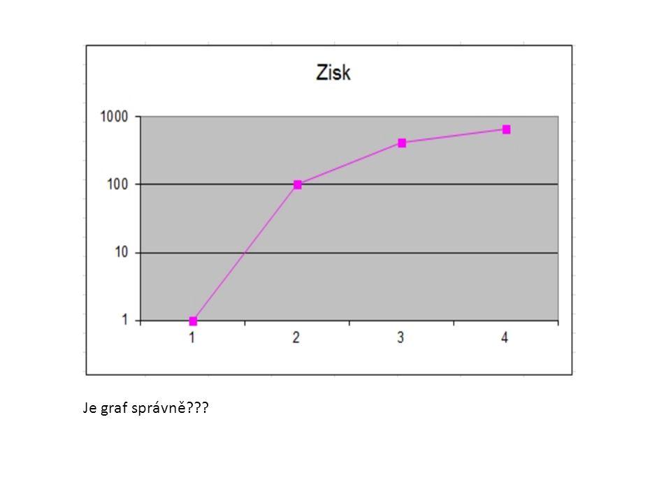 Je graf správně???