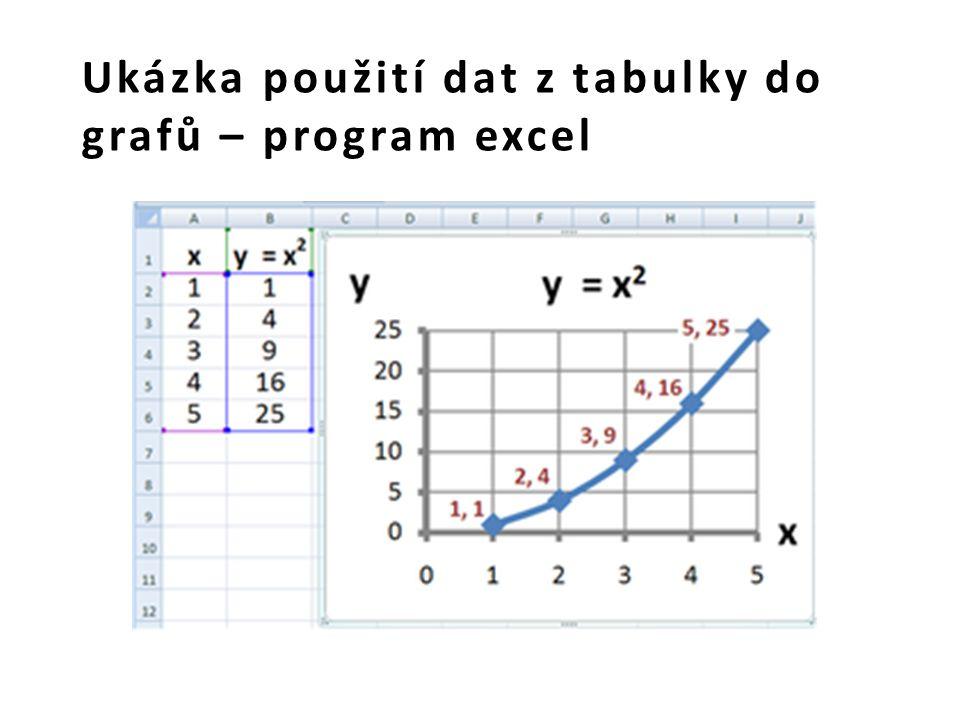 Ukázka použití dat z tabulky do grafů – program excel