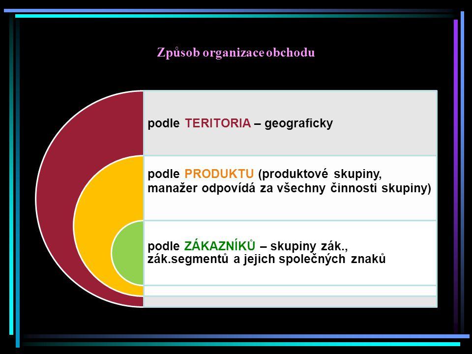Způsob organizace obchodu podle TERITORIA – geograficky podle PRODUKTU (produktové skupiny, manažer odpovídá za všechny činnosti skupiny) podle ZÁKAZN