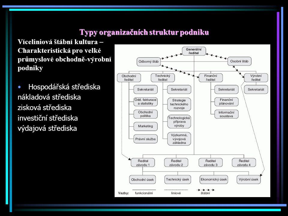 Typy organizačních struktur podniku Víceliniová štábní kultura – Charakteristická pro velké průmyslové obchodně-výrobní podniky Hospodářská střediska