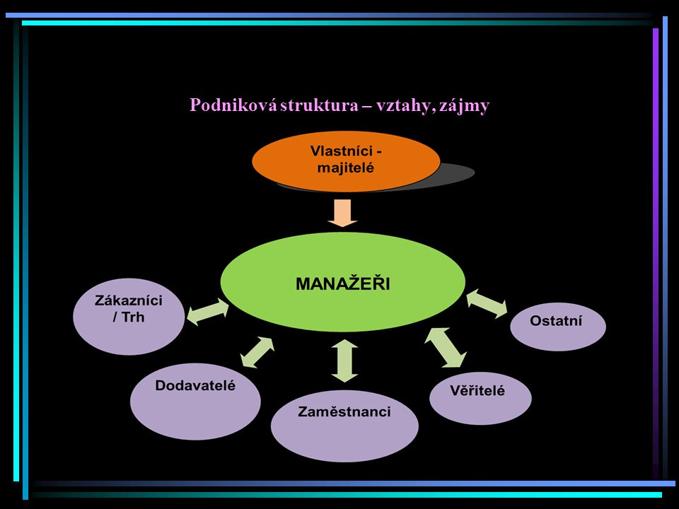 Podniková struktura – vztahy, zájmy