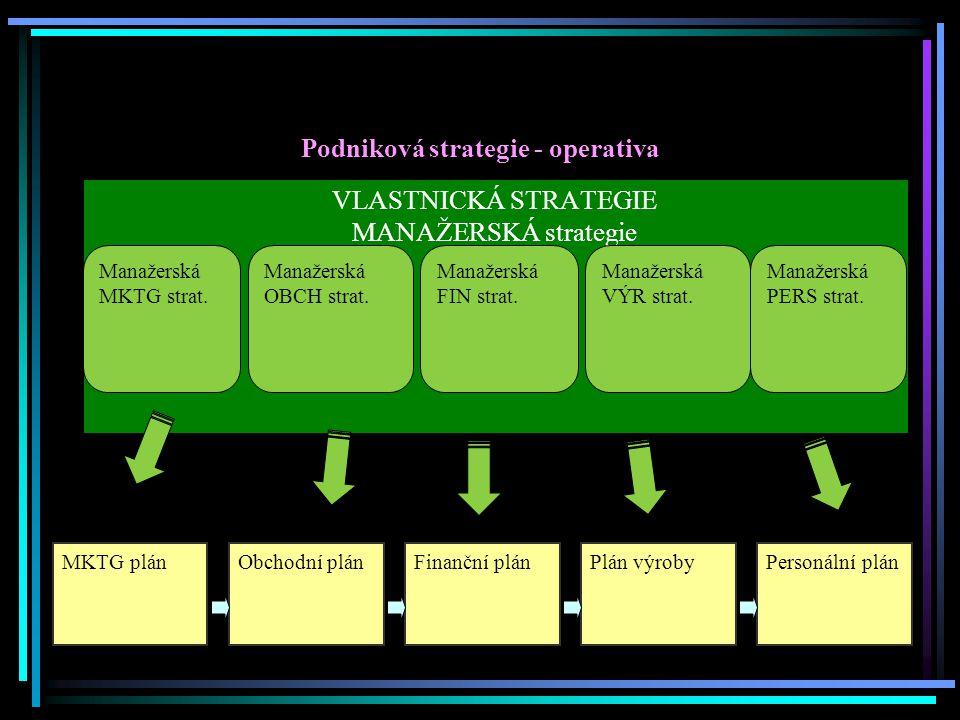 Role obchodu v rámci podniku bezprostřední návaznost na MKTG (v MSP často sloučené) ovlivňuje chod celého podniku, veškeré procesy má vliv na plánování zdrojů (FIN, PERS, VÝR apod.) STRATEGIE Vlastnická Výsledkem: STRAT plán Manažerská strategie v jednotl.