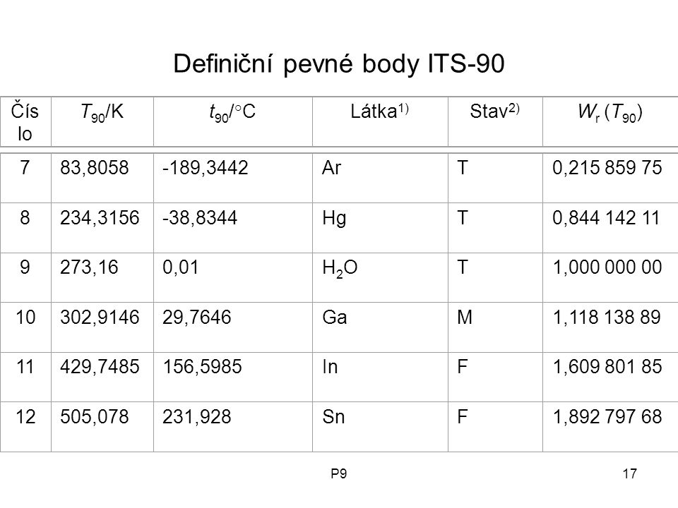 P917 Definiční pevné body ITS-90 Čís lo T 90 /Kt 90 /°CLátka 1) Stav 2) W r (T 90 )783,8058-189,3442ArT0,215 859 75 8234,3156-38,8344HgT0,844 142 11 9