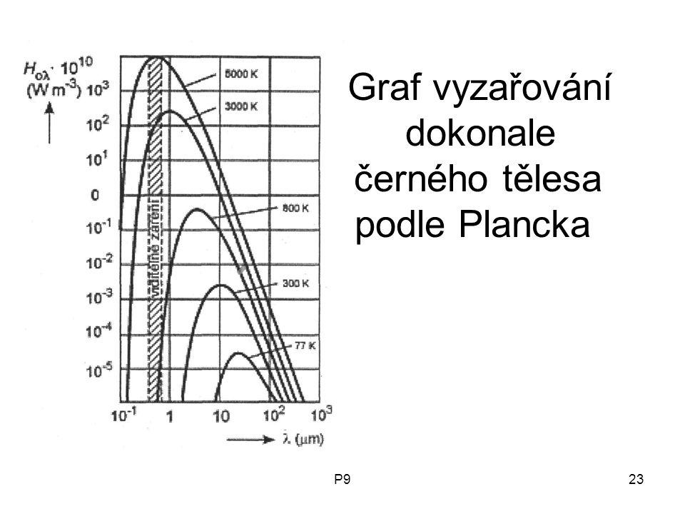 P923 Graf vyzařování dokonale černého tělesa podle Plancka