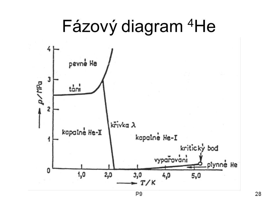 P928 Fázový diagram 4 He