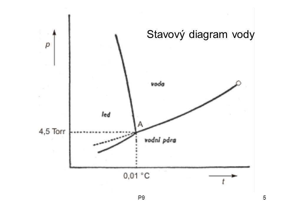P95 Stavový diagram vody