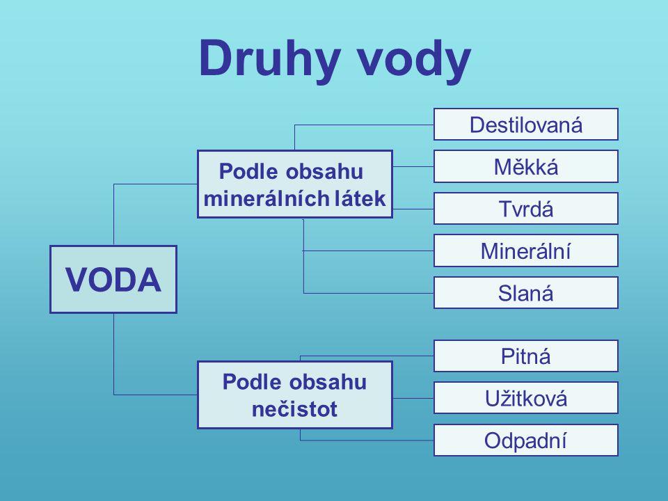 Druhy vody VODA Podle obsahu minerálních látek Destilovaná Měkká Tvrdá Minerální Slaná Pitná Užitková Odpadní Podle obsahu nečistot
