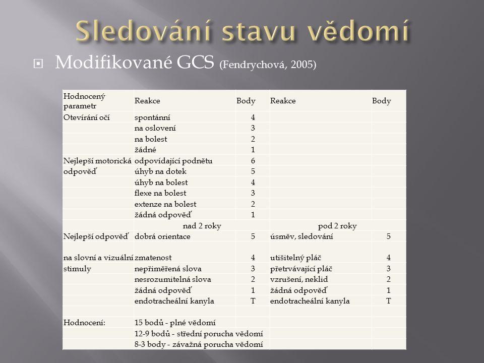  Modifikované GCS (Fendrychová, 2005) Hodnocený parametr ReakceBodyReakceBody Otevírání očíspontánní4 na oslovení3 na bolest2 žádné1 Nejlepší motoric