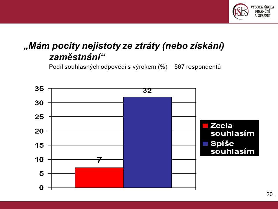 """20. """"Mám pocity nejistoty ze ztráty (nebo získání) zaměstnání"""" Podíl souhlasných odpovědí s výrokem (%) – 567 respondentů"""