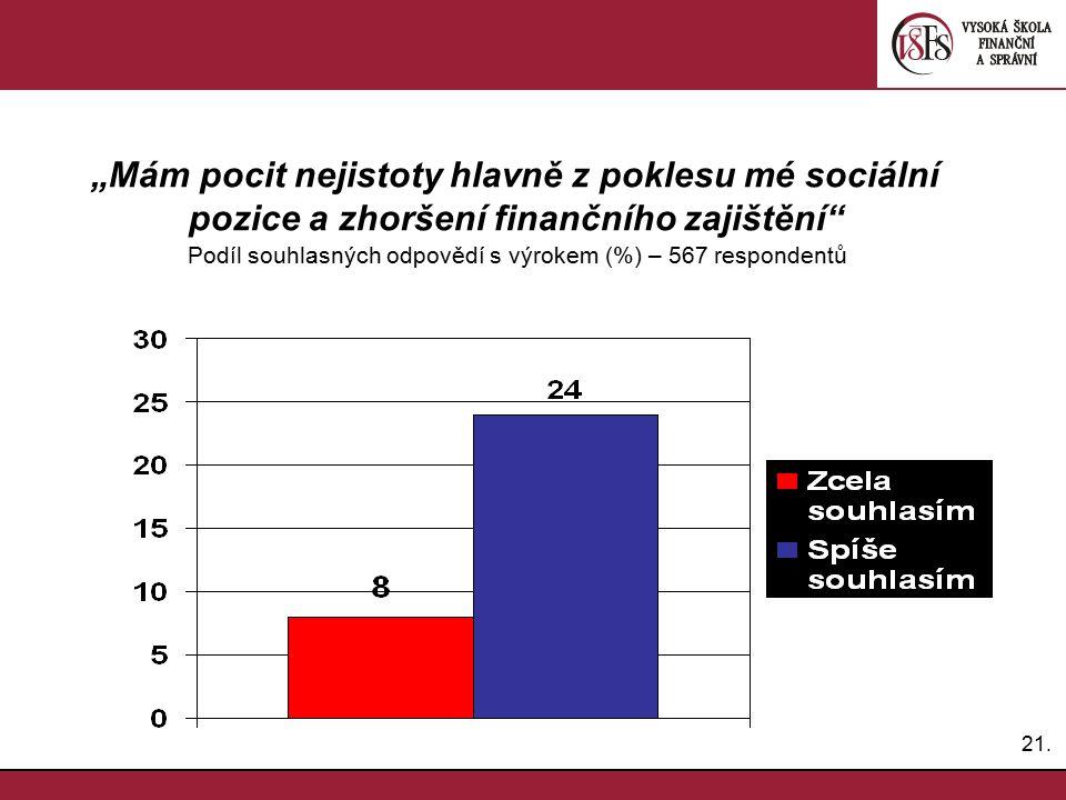 """21. """"Mám pocit nejistoty hlavně z poklesu mé sociální pozice a zhoršení finančního zajištění"""" Podíl souhlasných odpovědí s výrokem (%) – 567 responden"""