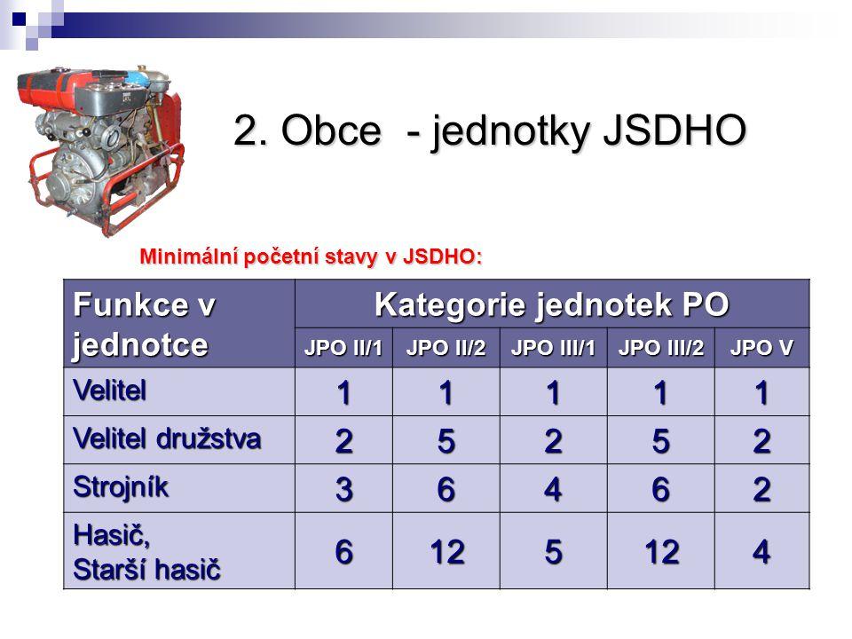2. Obce - jednotky JSDHO Funkce v jednotce Kategorie jednotek PO JPO II/1 JPO II/2 JPO III/1 JPO III/2 JPO V Velitel11111 Velitel družstva 25252 Stroj
