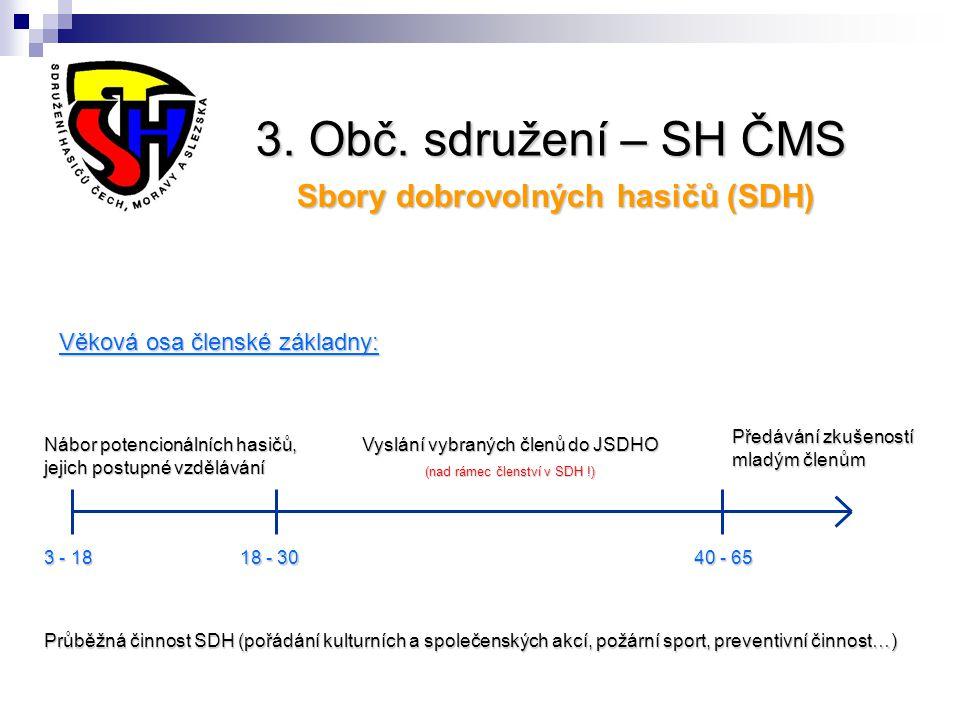 3. Obč. sdružení – SH ČMS Sbory dobrovolných hasičů (SDH) Nábor potencionálních hasičů, jejich postupné vzdělávání Vyslání vybraných členů do JSDHO (n