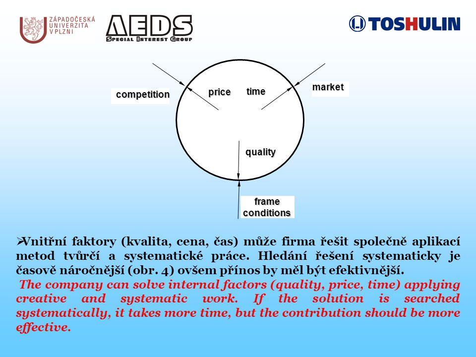 competition price time market quality frame conditions  Vnitřní faktory (kvalita, cena, čas) může firma řešit společně aplikací metod tvůrčí a systematické práce.