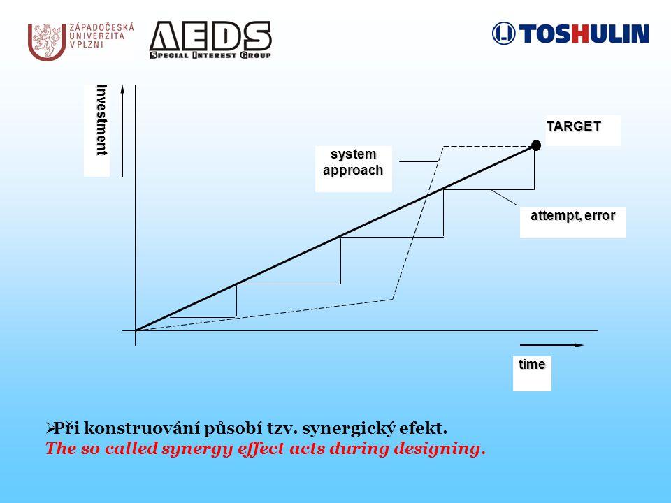 TARGET attempt, error system approach time Investment  Při konstruování působí tzv.