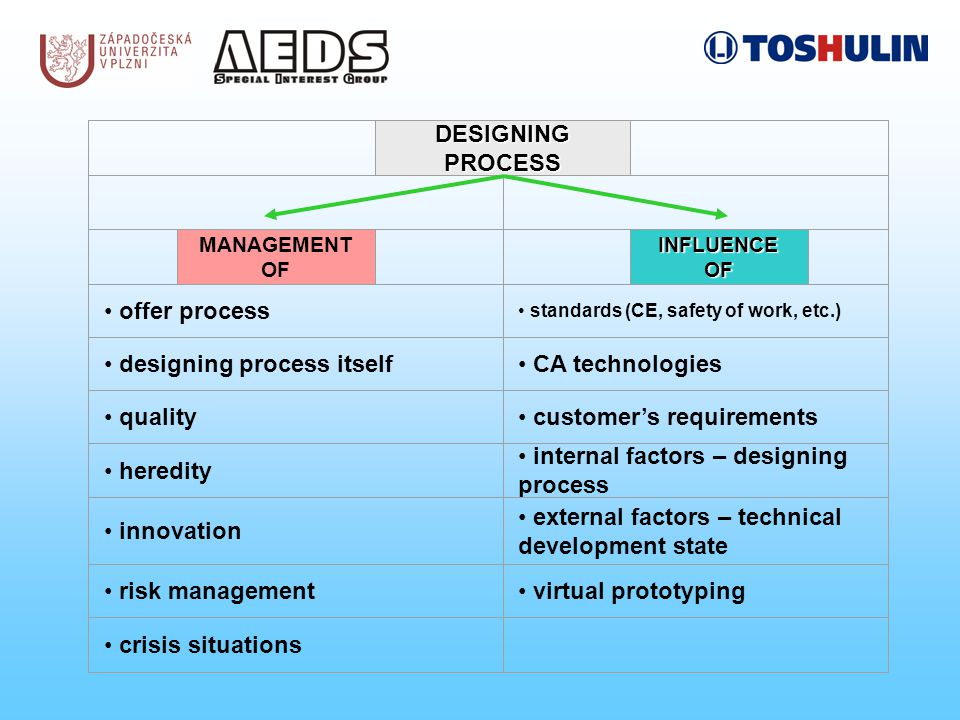 DESIGNING PROCESS MANAGEMENT OF INFLUENCE OF offer process standards (CE, safety of work, etc.) designing process itself CA technologies quality customer's requirements heredity internal factors – designing process innovation external factors – technical development state risk management virtual prototyping crisis situations