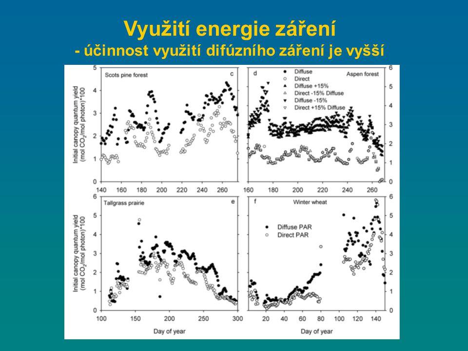 Využití energie záření - účinnost využití difúzního záření je vyšší