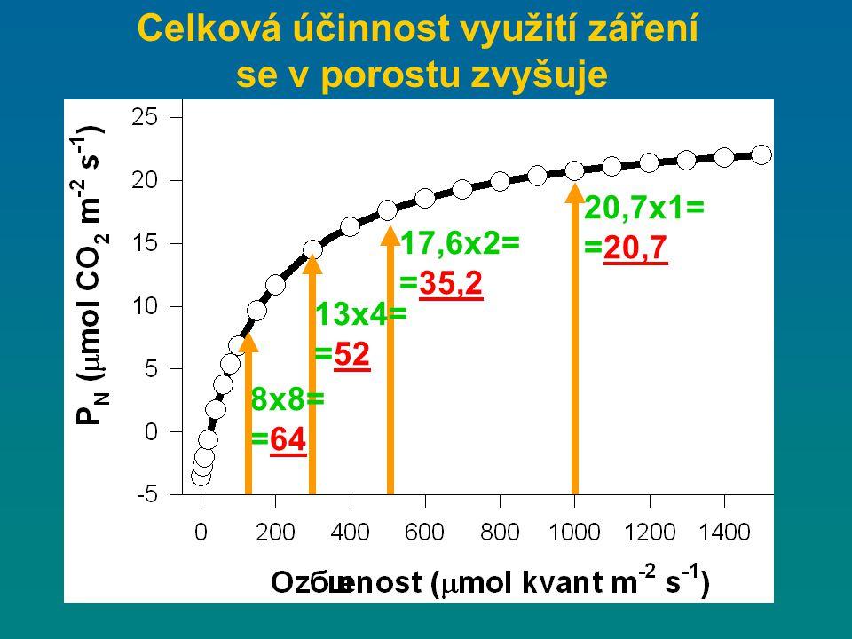 20,7x1= =20,7 17,6x2= =35,2 13x4= =52 8x8= =64 Celková účinnost využití záření se v porostu zvyšuje