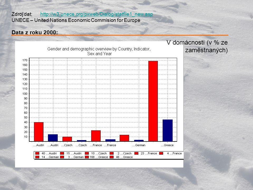 Zdroj dat: http://w3.unece.org/pxweb/Dialog/statfile1_new.asp UNECE – United Nations Economic Commision for Europe Data z roku 2000:http://w3.unece.org/pxweb/Dialog/statfile1_new.asp V domácnosti (v % ze zaměstnaných)
