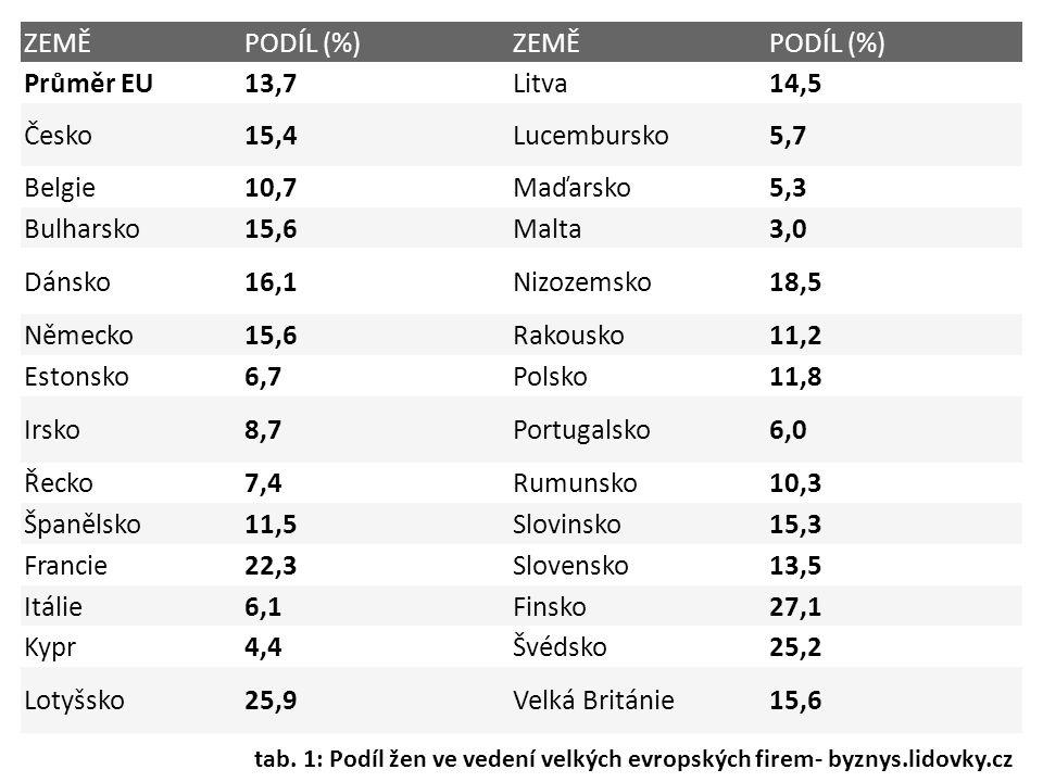 ZEMĚPODÍL (%)ZEMĚPODÍL (%) Průměr EU13,7Litva14,5 Česko15,4Lucembursko5,7 Belgie 10,7Maďarsko5,3 Bulharsko 15,6Malta3,0 Dánsko 16,1Nizozemsko18,5 Německo15,6Rakousko11,2 Estonsko 6,7Polsko11,8 Irsko8,7Portugalsko6,0 Řecko7,4Rumunsko10,3 Španělsko11,5Slovinsko15,3 Francie22,3Slovensko13,5 Itálie6,1Finsko27,1 Kypr4,4Švédsko25,2 Lotyšsko25,9Velká Británie15,6 tab.