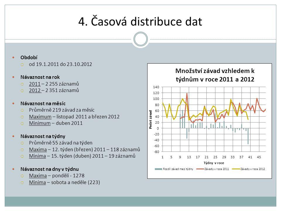 4. Časová distribuce dat Období  od 19.1.2011 do 23.10.2012 Návaznost na rok  2011 – 2 255 záznamů  2012 – 2 351 záznamů Návaznost na měsíc  Průmě