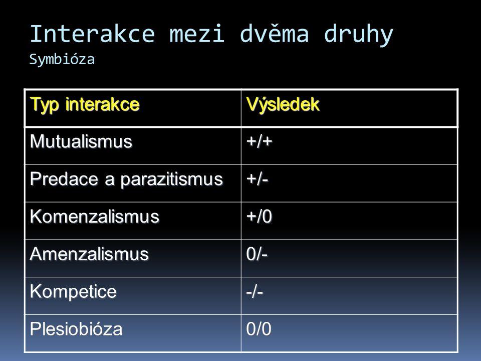 Interakce mezi dvěma druhy Symbióza Typ interakce Výsledek Mutualismus+/+ Predace a parazitismus +/- Komenzalismus+/0 Amenzalismus0/- Kompetice-/- Ple