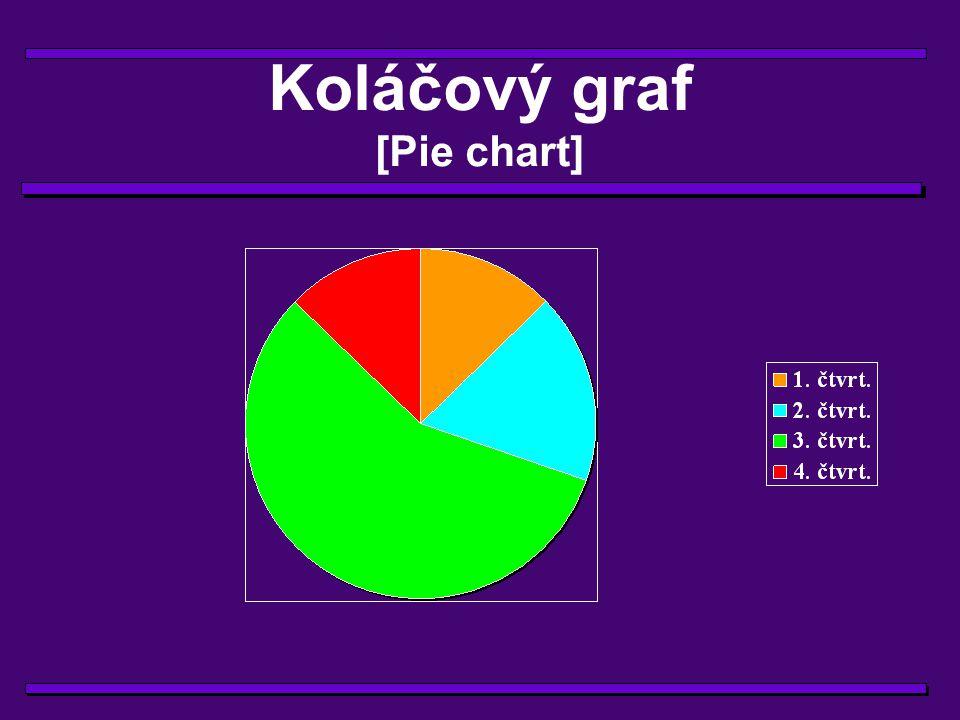 Sloupcový graf [bar/collumn plot]