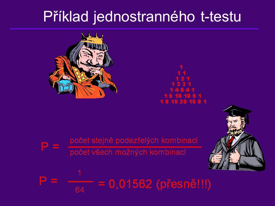 Výsledek dvoustranného t-testu 2% P=0,02 - pravděpodobnost, že průměry dvou souborů budou takto vzdáleny jen díky náhodě jsou 2 %.