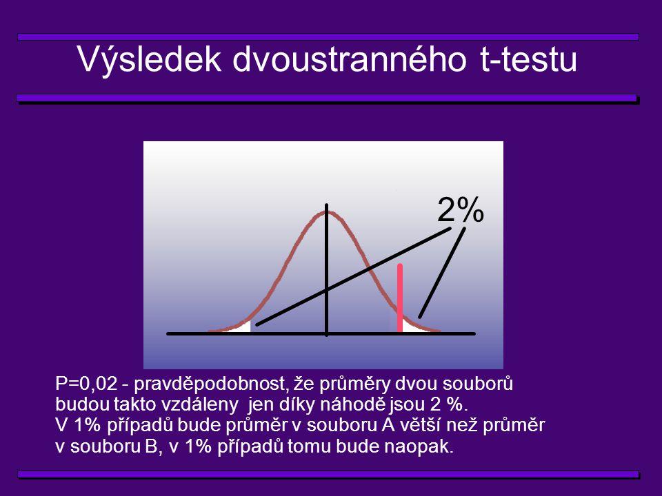 Výsledek jednostranného t-testu 1% P=0,01 - pravděpodobnost, že průměr v souboru A je větší než průměr v souboru B jen díky náhodě, bude 1%.