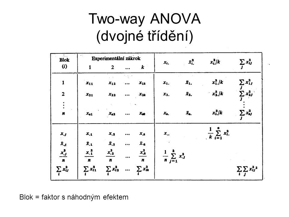 Two-way ANOVA (dvojné třídění) Blok = faktor s náhodným efektem
