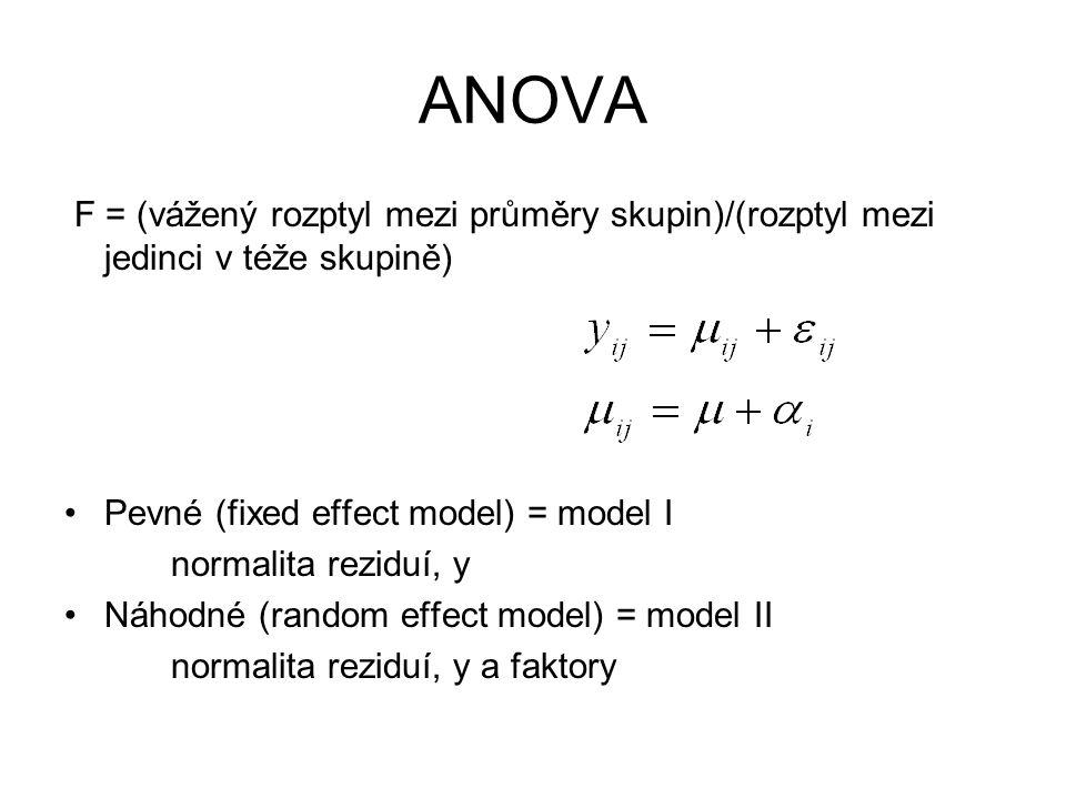 F = (vážený rozptyl mezi průměry skupin)/(rozptyl mezi jedinci v téže skupině) Pevné (fixed effect model) = model I normalita reziduí, y Náhodné (rand