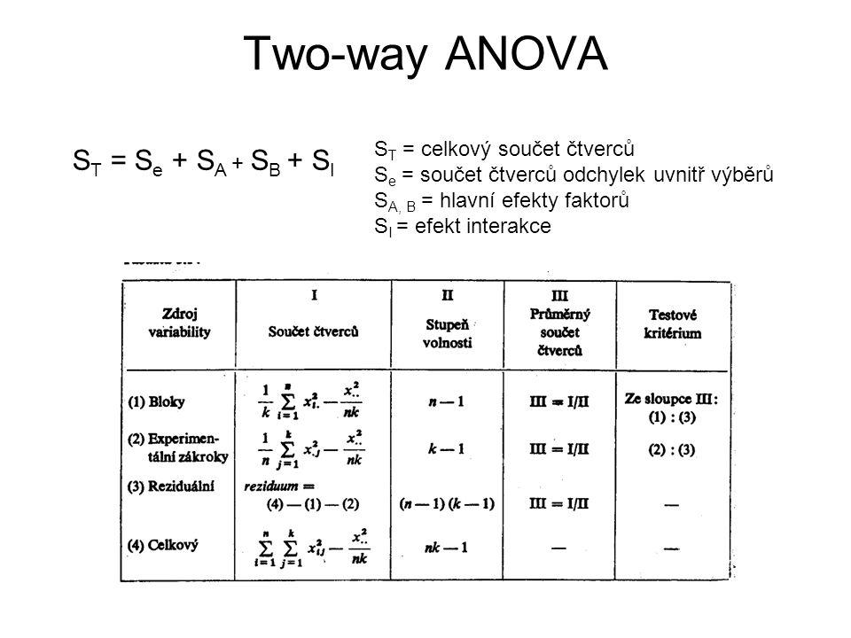Two-way ANOVA S T = S e + S A + S B + S I S T = celkový součet čtverců S e = součet čtverců odchylek uvnitř výběrů S A, B = hlavní efekty faktorů S I
