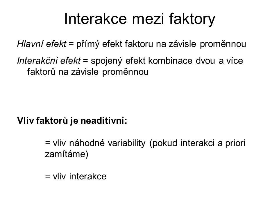 Interakce mezi faktory Hlavní efekt = přímý efekt faktoru na závisle proměnnou Interakční efekt = spojený efekt kombinace dvou a více faktorů na závis