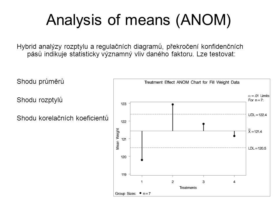 Analysis of means (ANOM) Hybrid analýzy rozptylu a regulačních diagramů, překročení konfidenčních pásů indikuje statisticky významný vliv daného fakto