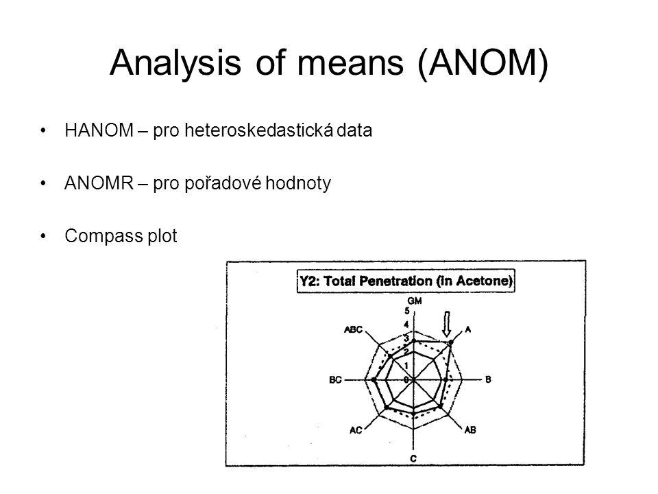 Analysis of means (ANOM) HANOM – pro heteroskedastická data ANOMR – pro pořadové hodnoty Compass plot