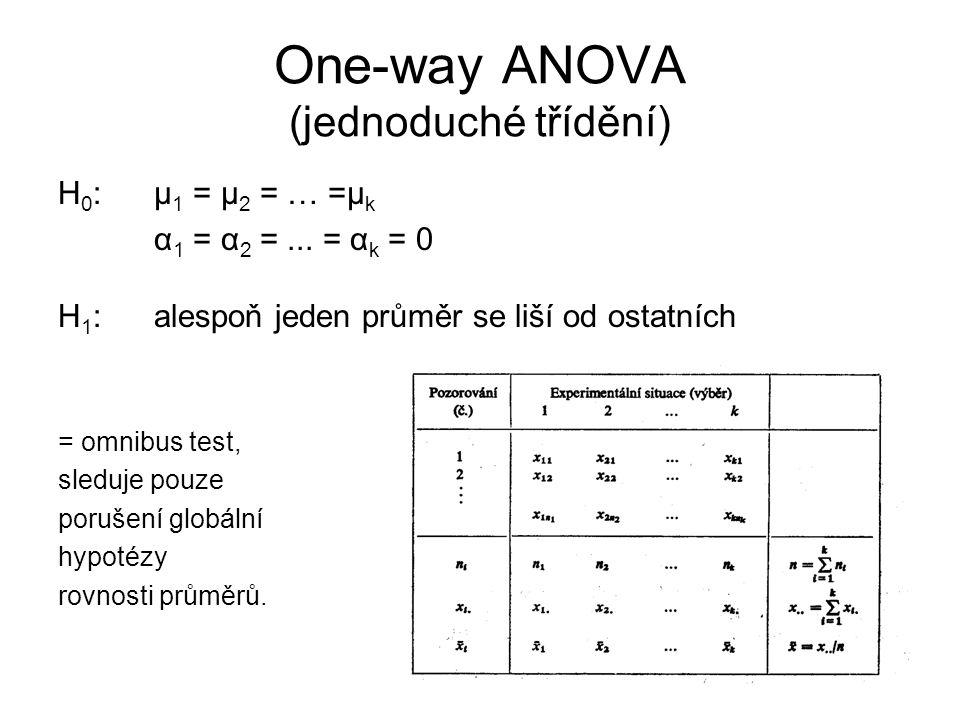 One-way ANOVA (jednoduché třídění) H 0 : μ 1 = μ 2 = … =μ k α 1 = α 2 =... = α k = 0 H 1 : alespoň jeden průměr se liší od ostatních = omnibus test, s