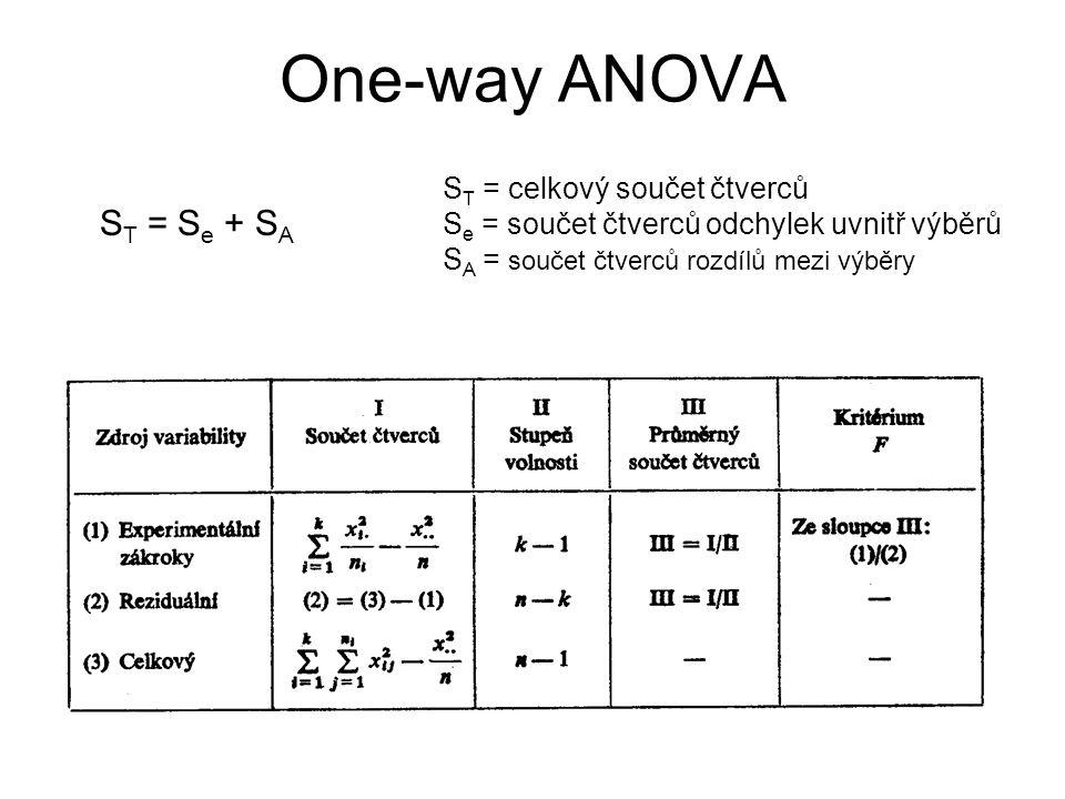 One-way ANOVA S T = S e + S A S T = celkový součet čtverců S e = součet čtverců odchylek uvnitř výběrů S A = součet čtverců rozdílů mezi výběry